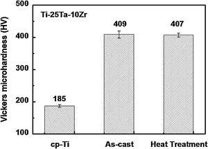 Vickers microhardness for Ti-25Ta-10Zr, compared with cp-Ti and Ti-6Al-4V.