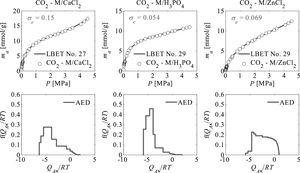 Results of analyses of carbon dioxide adsorption isotherms carried out using the LBET method.