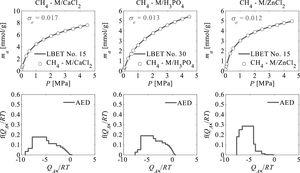 Results of analyses of methane adsorption isotherms carried out using the LBET method.