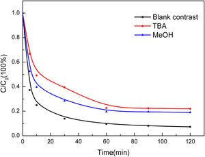 Effect of Different Radical Scavengers on Degradation of Phenol.
