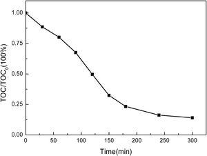 Degradation effect of TOC in the system under the best experimental conditions.