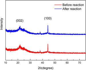 XRD of BAC before and after reaction.