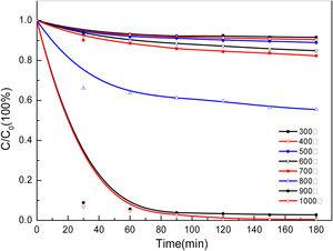 Phenol degradation efficiency of BAC at different calcination temperatures.