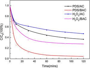 Phenol transformation by the interaction of BAC/AC and two different oxidants.