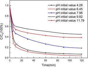 Effect of Initial pH Value of System on Degradation of Phenol.