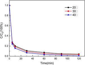 Effect of system temperature on phenol degradation.