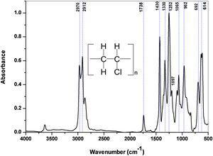 FTIR absorption spectra of pure PVC.