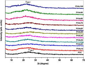 XRD patterns of pure PVAc, PVC and different concentration of their blends.