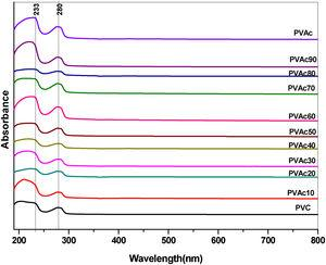 Absorption spectra of pure PVC, pure PVAc, and different concentration of PVC with PVAc.