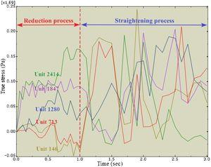 Stress-time curves of the elset3 in Fig. 10 in reduction and straightening process.