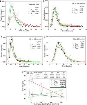 Statistic data of grain size of specimens: (a) unbent plate, (b) CB on 100mm/min, (c) CB on 300mm/min, (d) CB on 500mm/min and (e) grain size distribution and standard deviation value.