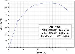 AISI 1038 stress-strain curve obtained from tensile test.