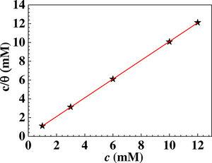 Langmuir adsorption isotherm of TPBI on copper surfaces in 0.5M H2SO4 solution.