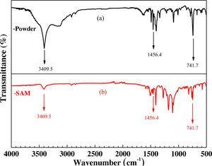 FT-IR and ATR-IR spectra of pure TPBI powder (a) and TPBI-SAMs (b).