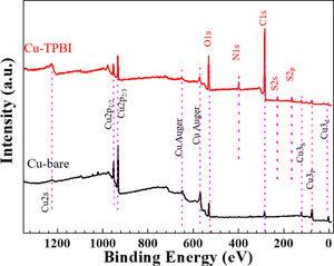 The XPS survey spectra of the copper surfaces covered without and with TPBI immersed in 0.5M H2SO4 solution for 12h.