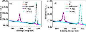 Cu2p XPS spectra of the copper surfaces covered without (a) and with TPBI (b) immersed in 0.5M H2SO4 solution for 12h.