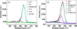 C1s XPS spectra of the copper surfaces covered without (a) and with TPBI (b) immersed in 0.5M H2SO4 solution for 12h.