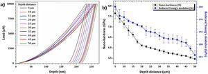 (a) Experimental load-displacement curves and (b) variation of nanohardness and reduced Young's modulus along depth distance from the rail surface.