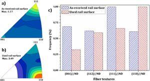 Normal direction IPFs at (a) as-received, (b) used rail contact surface samples, and (c) quantitate comparison of normalized fiber intensities in common BCC structure of pearlite matrix.