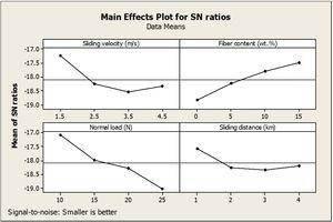 Main-effect plots for S-N ratio of specific wear rate of the graded composites.