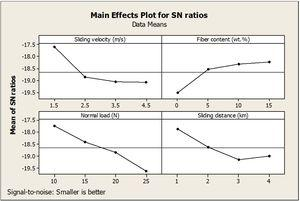 Main-effect plots for S-N ratio of specific wear rate of the homogeneous composites.