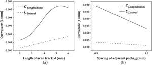 Deformed curvatures as a function of (a) length of the scan track, and (b) spacing of adjacent passes.