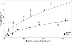 Adsorption isotherm for corn starch adsorption on hematite and magnetite (initial pH 7.0 ± 0.3).