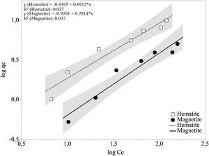 Freundlich model linearization for corn starch adsorption on hematite and magnetite.