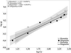 Freundlich model linearization for humic acid adsorption on hematite and magnetite.