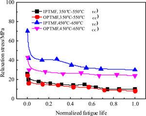 Variation of relaxation stress with normalised fatigue life.