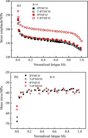 Evolution of (a) stress amplitude and (b) mean stress with normalised fatigue life for IPTMF and T-IPTMF.