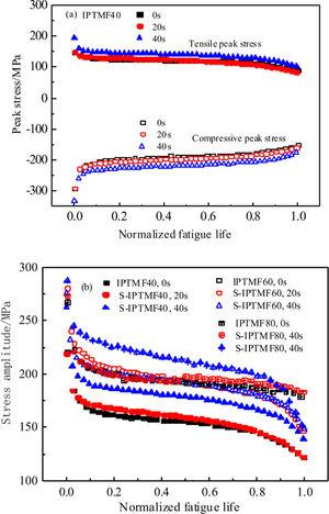 Cyclic stress response of P92 steel in IPTMF tests with symmetric dwell: (a) peak stress and (b) stress amplitude versus normalised fatigue life.