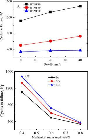 Relationships between fatigue life and (a) dwell time and (b) mechanical strain amplitude.