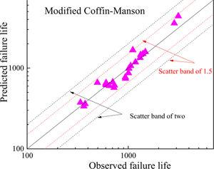 Comparison between fatigue life predicted by modified Coffin–Manson model and observed fatigue life.