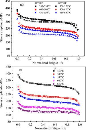 Variation of cyclic stress amplitude with normalised fatigue life in (a) TMF tests and (b) IF tests.