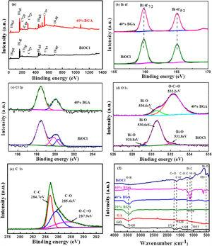XPS spectra of BiOCl and 40% BGA: (a) full survey spectrum; (b) Bi 4f; (c) Cl 2p; (d) O 1s; (e) C 1s of 40% BGA ; (f) FT-IR spectra of samples.
