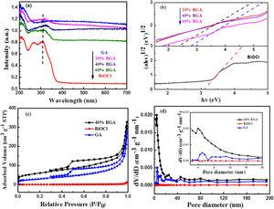 (a) UV-Vis diffusion reflectance spectra and (b) the relationship between (Ahυ)1/2 and the photon energy (hυ) of as-prepared samples. (c) Nitrogen adsorption-desorption isotherms and (d) Barret-Joyner-Halenda (BJH) desorption pore size distribution profiles of prepared samples (Insets are the corresponding enlarged drawing of the pore size ranged from 0 to 20nm).