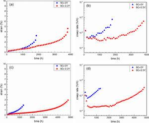 The creep behaviour of 9Cr-0Y and 9Cr-0.3Y specimens tested at 650°C/120MPa. (a) strain-time curves, tested in USTB; (b) rate-time curves, tested in USTB; (c) strain-time curves, tested in CISRI; (d) rate-time curves, tested in CISRI.