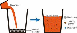The schematic diagram of the existing states of yttrium in the steels.