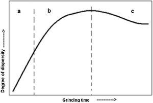 Degree of dispersity as a function of grinding time [34].