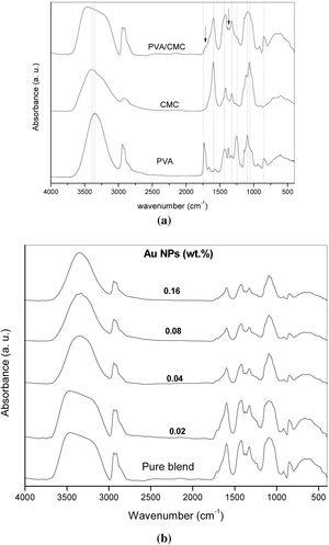 FT-IR spectra of pure PVA, CMC, PVA/CMC blend and the filled samples with different concentration of Au NPs.