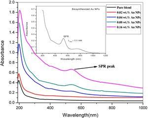 The UV/Vis. spectra of pure blend and the blend filled with different concentrations of Au NPs.