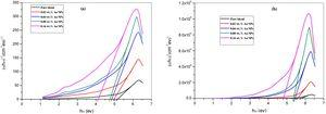 (αhν)2 and b (αhν)0.5 versus hν plots of pure PVA/CMC and the filled films.