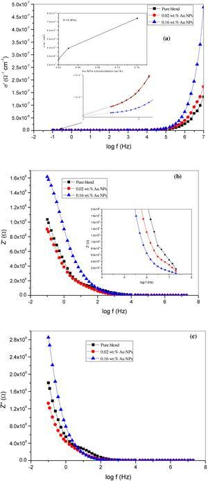 Frequency dependent real part σ′ of the complex AC electrical conductivity, and also the real part Z′ and reactive part Z″ of complex impedance of PVA/CMC blend and the nanocomposite samples (0.02 and 0.16wt.% Au NPs) at 25°C.