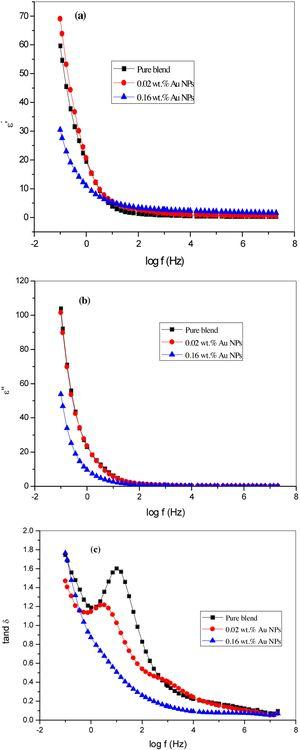 Frequency dependent ε′, ε″ and tanδ of pure blend and the nanocomposite samples (0.02 and 0.16wt.%) at 25°C.