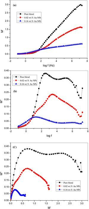 Frequency dependent (M′ and M″) of complex electric modulus and Argand plots of PVA/CMC and the nanocomposite samples (0.02 and 0.16wt.% Au NPs).