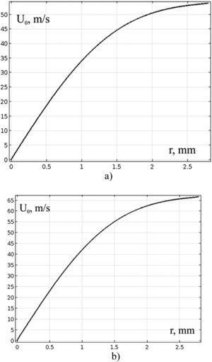 Function U0(r) on the surface η. (a) Ti-Y; (b) Al-Si-Y.