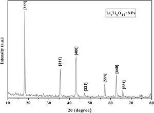 XRD spectrum of Li4Ti5O12 NPs.