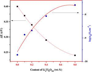 Variation of pre-exponential factor and activation energy versus Li4Ti5O12 NPs.