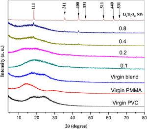 XRD of virgin PVC, virgin PMMA, virgin blend, and the blend doped with different concentrations of Li4Ti5O12 NPs.